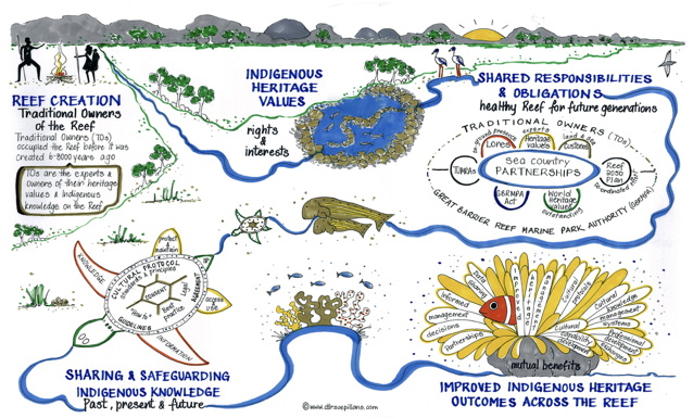 Safeguarding Indigenous knowledge in the Marine Park: The Story created by Dr Sue Pillans